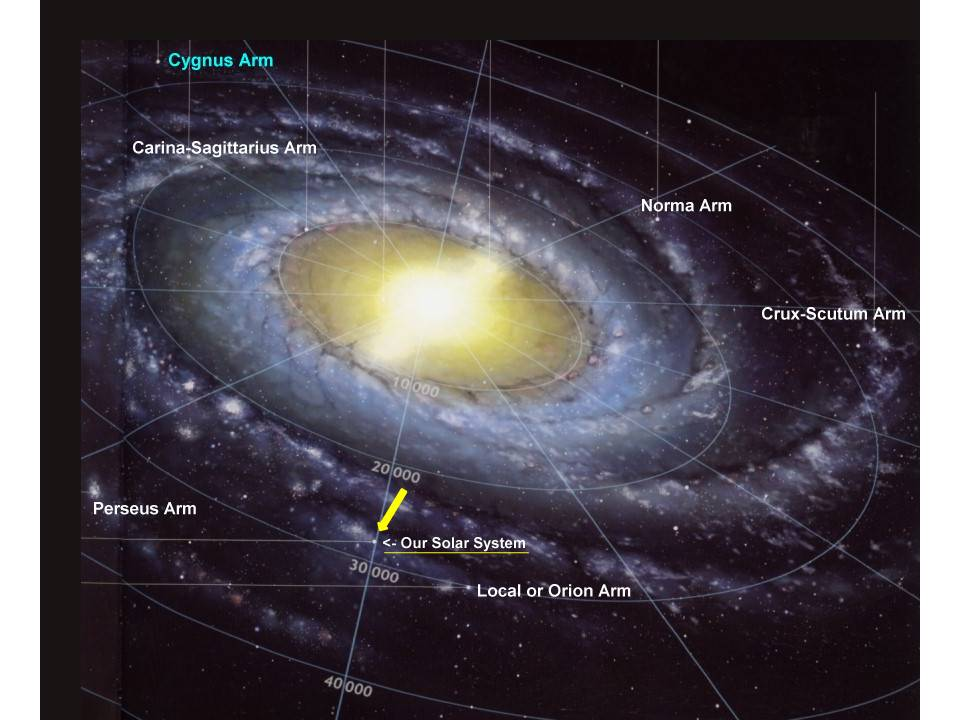 distance of milky way and the solar system - photo #18